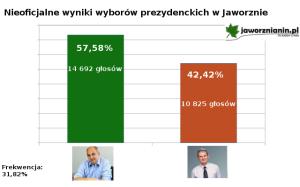 Paweł Silbert prezydentem, zdobył 57,67%. Frekwencja zaledwie 34,36%!